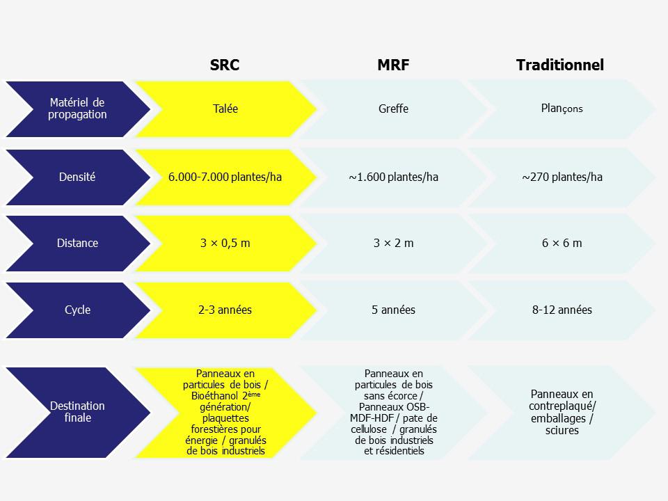 Tableau comparatif SRC