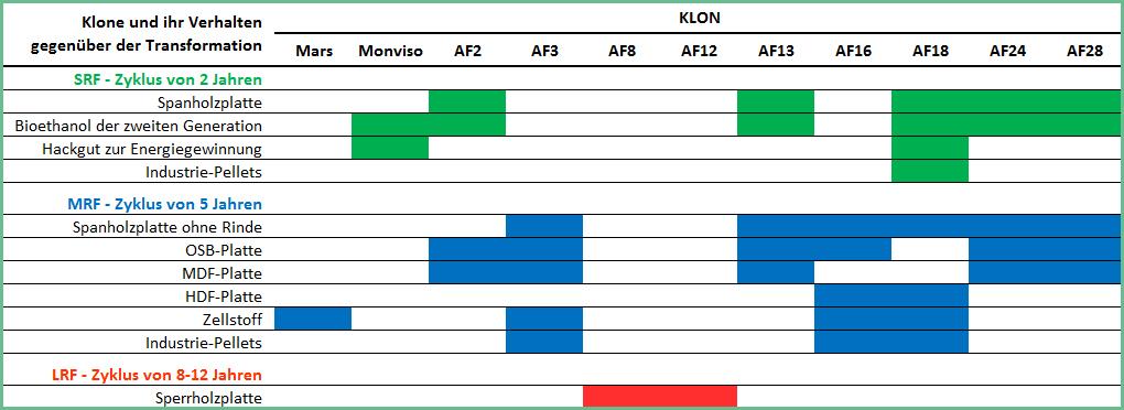 Tabelle mit den produktiven Eigenschaften für jeden der angebotenen Klone