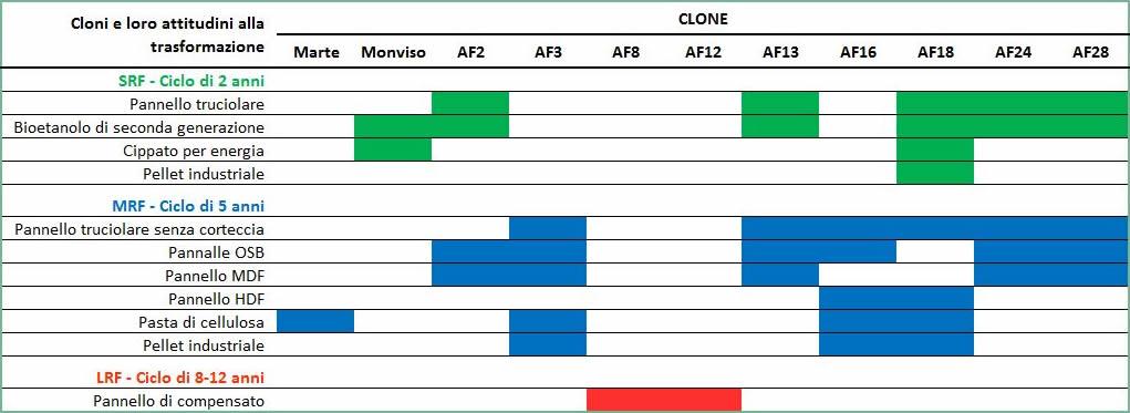 Alasia Franco attitudini produttive per ognuno dei cloni proposti