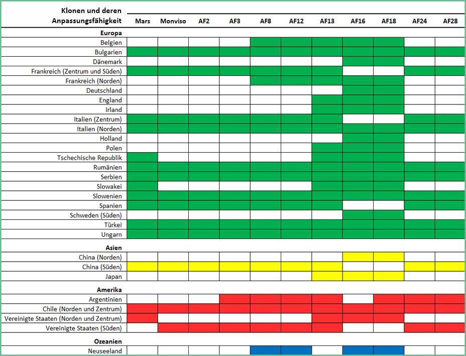 Tabelle mit den Ländern, wo die angebotenen Klone kultiviert werden können